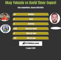 Okay Yokuslu vs David Timor Copovi h2h player stats