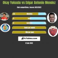 Okay Yokuslu vs Edgar Antonio Mendez h2h player stats