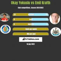 Okay Yokuslu vs Emil Krafth h2h player stats