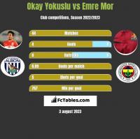 Okay Yokuslu vs Emre Mor h2h player stats