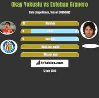 Okay Yokuslu vs Esteban Granero h2h player stats