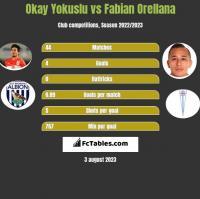 Okay Yokuslu vs Fabian Orellana h2h player stats