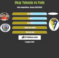 Okay Yokuslu vs Fede h2h player stats