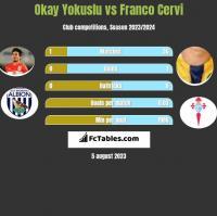 Okay Yokuslu vs Franco Cervi h2h player stats
