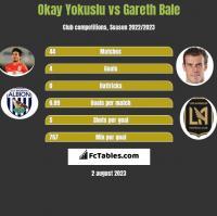 Okay Yokuslu vs Gareth Bale h2h player stats