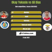 Okay Yokuslu vs Gil Dias h2h player stats