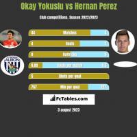 Okay Yokuslu vs Hernan Perez h2h player stats