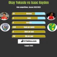 Okay Yokuslu vs Isaac Hayden h2h player stats