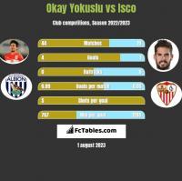 Okay Yokuslu vs Isco h2h player stats