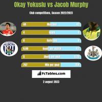Okay Yokuslu vs Jacob Murphy h2h player stats