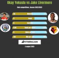 Okay Yokuslu vs Jake Livermore h2h player stats