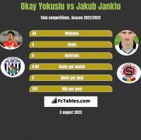 Okay Yokuslu vs Jakub Jankto h2h player stats