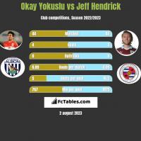 Okay Yokuslu vs Jeff Hendrick h2h player stats
