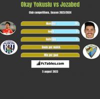 Okay Yokuslu vs Jozabed h2h player stats