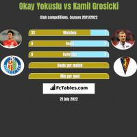 Okay Yokuslu vs Kamil Grosicki h2h player stats