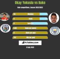 Okay Yokuslu vs Koke h2h player stats