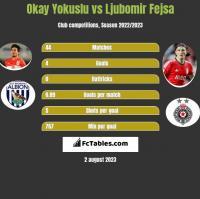 Okay Yokuslu vs Ljubomir Fejsa h2h player stats