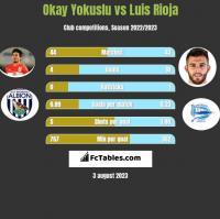 Okay Yokuslu vs Luis Rioja h2h player stats