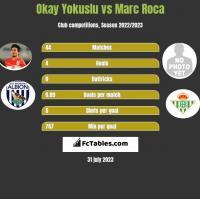 Okay Yokuslu vs Marc Roca h2h player stats