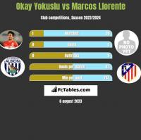 Okay Yokuslu vs Marcos Llorente h2h player stats