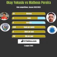 Okay Yokuslu vs Matheus Pereira h2h player stats