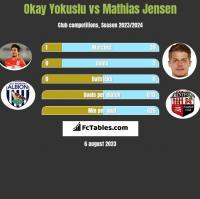 Okay Yokuslu vs Mathias Jensen h2h player stats