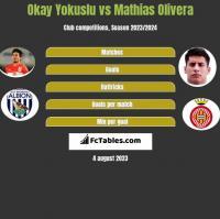 Okay Yokuslu vs Mathias Olivera h2h player stats