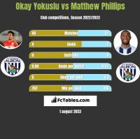 Okay Yokuslu vs Matthew Phillips h2h player stats