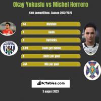 Okay Yokuslu vs Michel Herrero h2h player stats