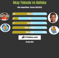 Okay Yokuslu vs Rafinha h2h player stats