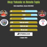 Okay Yokuslu vs Renato Tapia h2h player stats