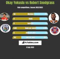 Okay Yokuslu vs Robert Snodgrass h2h player stats