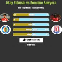 Okay Yokuslu vs Romaine Sawyers h2h player stats