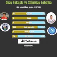Okay Yokuslu vs Stanislav Lobotka h2h player stats