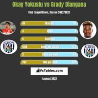 Okay Yokuslu vs Grady Diangana h2h player stats