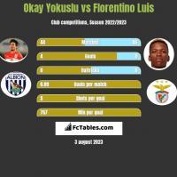 Okay Yokuslu vs Florentino Luis h2h player stats