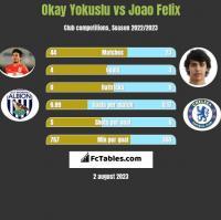Okay Yokuslu vs Joao Felix h2h player stats