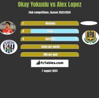 Okay Yokuslu vs Alex Lopez h2h player stats