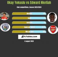 Okay Yokuslu vs Edward Nketiah h2h player stats