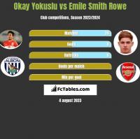 Okay Yokuslu vs Emile Smith Rowe h2h player stats