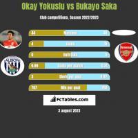 Okay Yokuslu vs Bukayo Saka h2h player stats