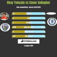 Okay Yokuslu vs Conor Gallagher h2h player stats