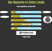 Oke Akpoveta vs Anton Lundin h2h player stats