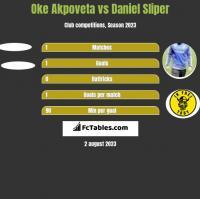 Oke Akpoveta vs Daniel Sliper h2h player stats
