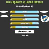 Oke Akpoveta vs Jacob Ortmark h2h player stats