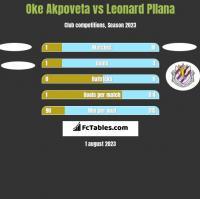 Oke Akpoveta vs Leonard Pllana h2h player stats