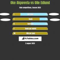 Oke Akpoveta vs Olle Edlund h2h player stats