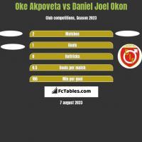 Oke Akpoveta vs Daniel Joel Okon h2h player stats