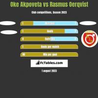 Oke Akpoveta vs Rasmus Oerqvist h2h player stats