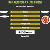 Oke Akpoveta vs Emil Porten h2h player stats